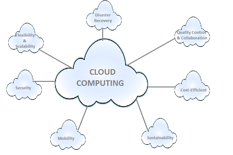 Benefits of Cloud Computing Technology